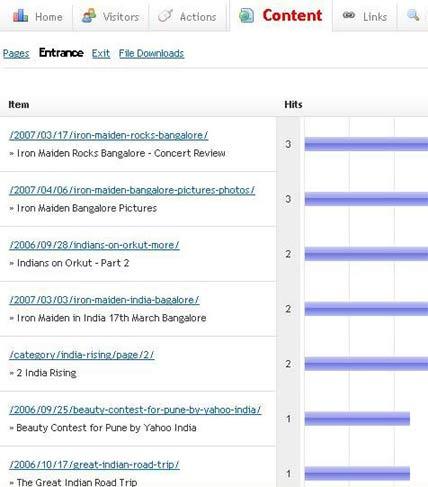 iPrash.com Blog Stats